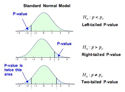 P Value from Z-Score Calculator